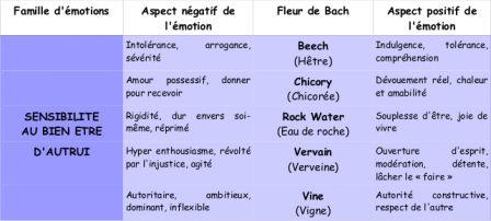 Fleurs de Bach : sensibilité au bien-être d'autrui